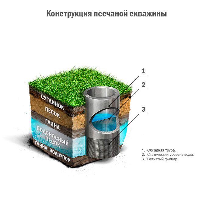 конструкция фильтровой скважины