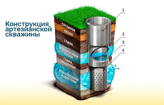 Карта Глубин Залегания Воды Нижегородская Область